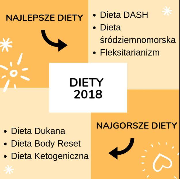 Najlepsze inajgorsze diety 2018 roku