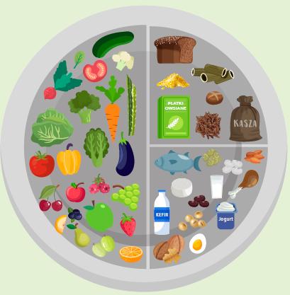 Talerz zdrowia - jak powinny wyglądać zdrowe posiłki